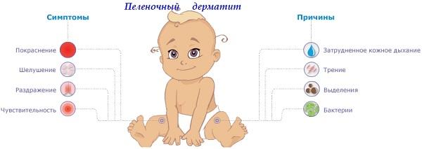 Опрелости и дерматит у новорожденного