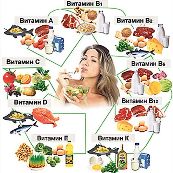 кушает витамины