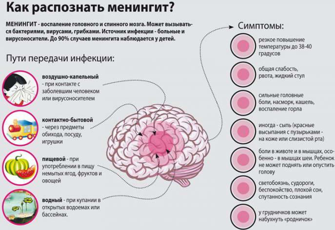 Симптомы менингита у новорождённых