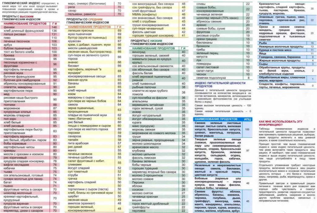 Списки продуктов с разным гликемическим индексом
