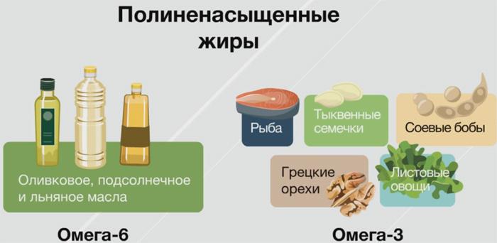 полинасыщенные жиры