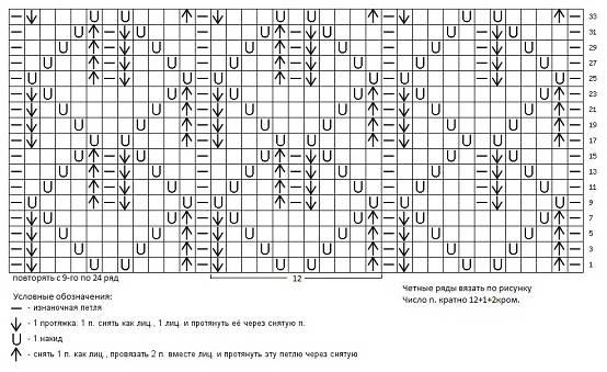 Условны обозначения петель в вязанном пледе