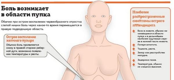 Ноющая боль в области пупка у женщин. Что это может быть?